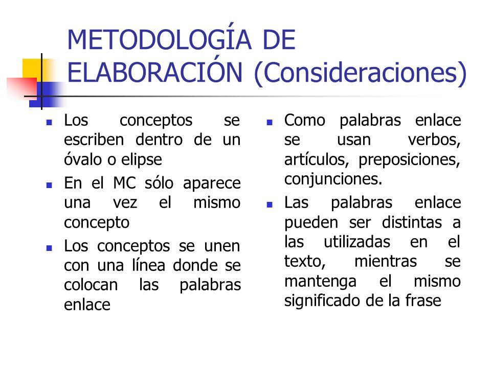 METODOLOGÍA DE ELABORACIÓN (Consideraciones) Los conceptos se escriben dentro de un óvalo o elipse En el MC sólo aparece una vez el mismo concepto Los