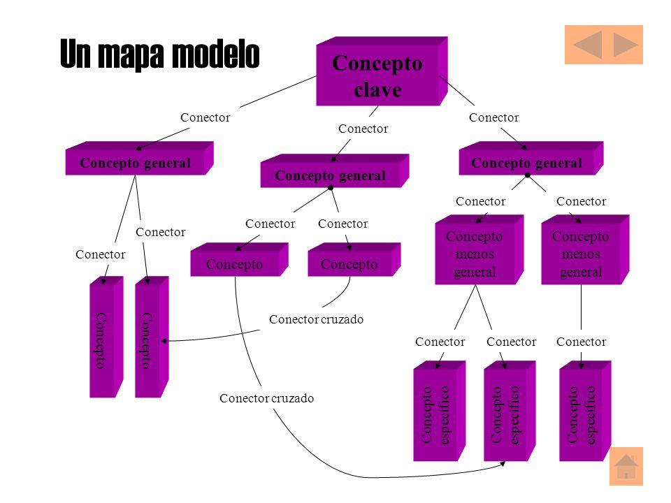 Un mapa modelo Concepto clave Concepto menos general Concepto general Concepto específico Concepto Concepto específico Concepto menos general Conector cruzado Conector