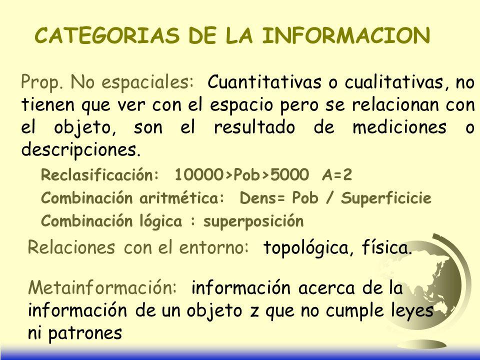 CATEGORIAS DE LA INFORMACION Prop.