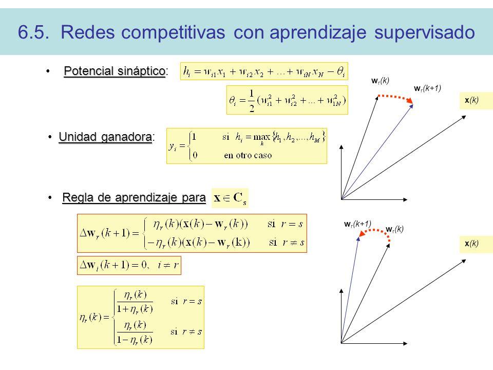 6.5. Redes competitivas con aprendizaje supervisado w r (k) x(k) w r (k+1) x(k) w r (k) Potencial sináptico Potencial sináptico: Unidad ganadora Unida