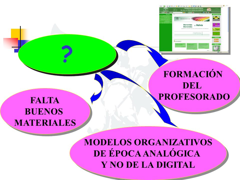 FORMACIÓN DEL PROFESORADO FORMACIÓN DEL PROFESORADO MODELOS ORGANIZATIVOS DE ÉPOCA ANALÓGICA Y NO DE LA DIGITAL MODELOS ORGANIZATIVOS DE ÉPOCA ANALÓGICA Y NO DE LA DIGITAL FALTA BUENOS MATERIALES FALTA BUENOS MATERIALES
