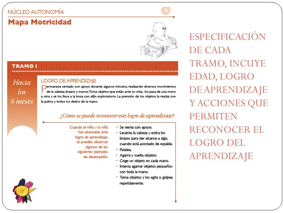 ESPECIFICACIÓN DE CADA TRAMO, INCUYE EDAD, LOGRO DE APRENDIZAJE Y ACCIONES QUE PERMITEN RECONOCER EL LOGRO DEL APRENDIZAJE