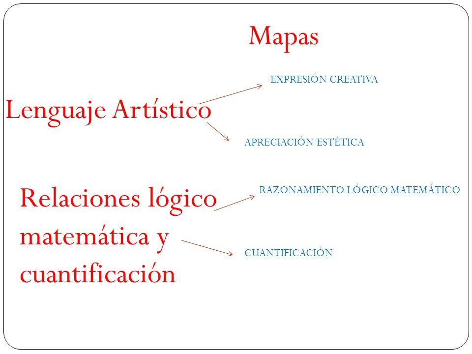 Lenguaje Artístico EXPRESIÓN CREATIVA APRECIACIÓN ESTÉTICA Mapas RAZONAMIENTO LÓGICO MATEMÁTICO CUANTIFICACIÓN Relaciones lógico matemática y cuantifi