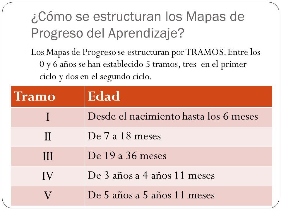 ¿Cómo se estructuran los Mapas de Progreso del Aprendizaje? Los Mapas de Progreso se estructuran por TRAMOS. Entre los 0 y 6 años se han establecido 5