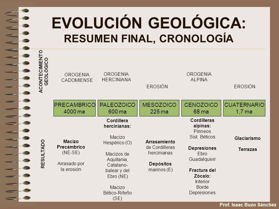 EVOLUCIÓN GEOLÓGICA: RESUMEN FINAL, CRONOLOGÍA PRECAMBRICO 4000 ma PALEOZOICO 600 ma MESOZOICO 225 ma CENOZOICO 68 ma CUATERNARIO 1,7 ma ACONTECIMIENT
