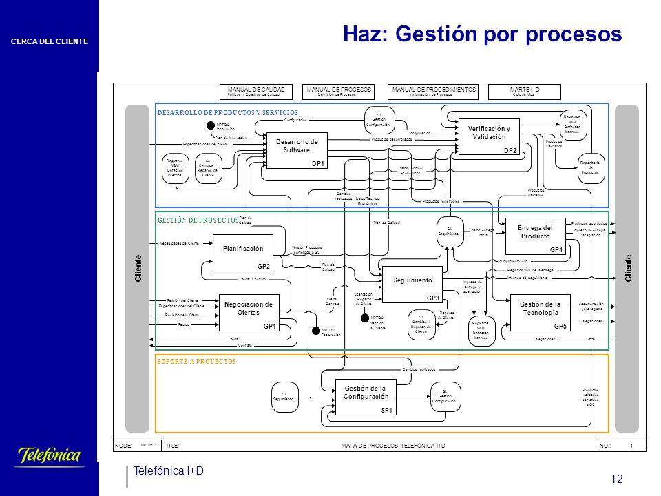 CERCA DEL CLIENTE Telefónica I+D 12 Haz: Gestión por procesos
