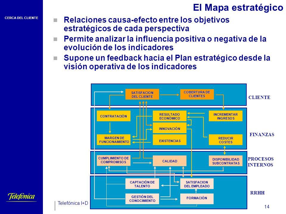 CERCA DEL CLIENTE Telefónica I+D 14 El Mapa estratégico Relaciones causa-efecto entre los objetivos estratégicos de cada perspectiva Permite analizar la influencia positiva o negativa de la evolución de los indicadores Supone un feedback hacia el Plan estratégico desde la visión operativa de los indicadores SATISFACION DEL CLIENTE CONTRATACIÓN MARGEN DE FUNCIONAMIENTO RESULTADO ECONÓMICO INCREMENTAR INGRESOS INNOVACIÓN CUMPLIMIENTO DE COMPROMISOS DISPONIBILIDAD SUBCONTRATAS GESTIÓN DEL CONOCIMIENTO EXISTENCIAS COBERTURA DE CLIENTES CALIDAD GESTIÓN DEL CONOCIMIENTO FORMACIÓN SATISFACION DEL EMPLEADO CAPTACIÓN DE TALENTO REDUCIR COSTES RRHH CLIENTE FINANZAS PROCESOS INTERNOS