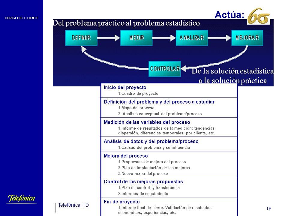 CERCA DEL CLIENTE Telefónica I+D 18 Actúa:_____ Inicio del proyecto 1.Cuadro de proyecto Definición del problema y del proceso a estudiar 1.Mapa del proceso 2.