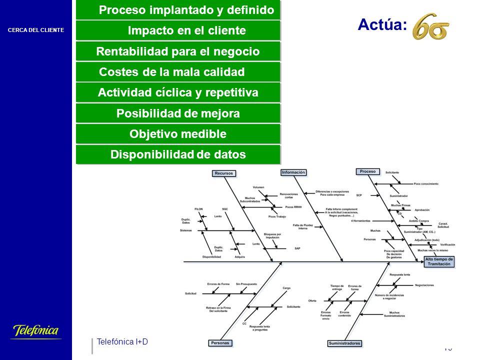 CERCA DEL CLIENTE Telefónica I+D 19 Actúa:_____ Proceso implantado y definido Impacto en el cliente Rentabilidad para el negocio Costes de la mala calidad Actividad cíclica y repetitiva Disponibilidad de datos Posibilidad de mejora Objetivo medible