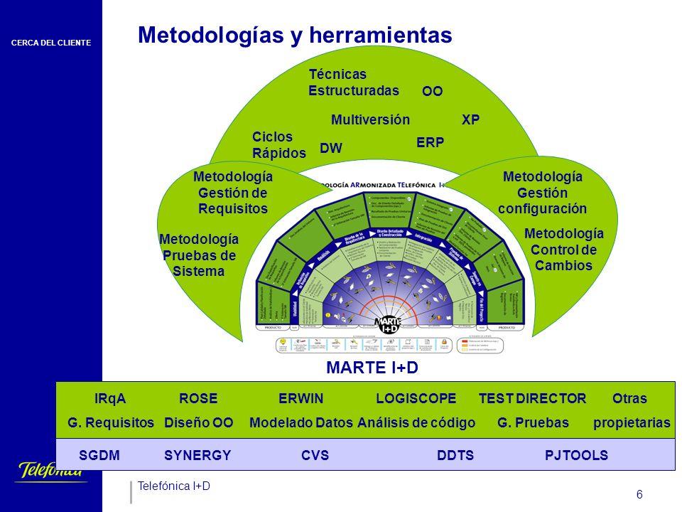 CERCA DEL CLIENTE Telefónica I+D 6 MARTE I+D Metodologías y herramientas Técnicas Estructuradas OO DW XP ERP Multiversión Ciclos Rápidos IRqA G.