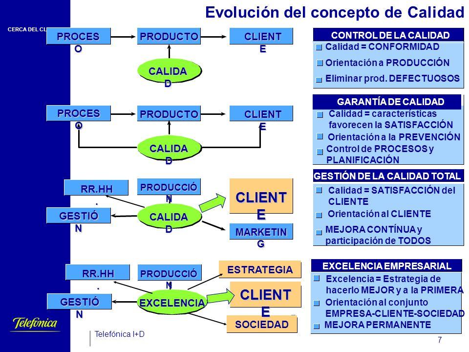 CERCA DEL CLIENTE Telefónica I+D 7 Evolución del concepto de Calidad PROCES O PRODUCTO CLIENT E CALIDA D CONTROL DE LA CALIDAD Calidad = CONFORMIDAD Orientación a PRODUCCIÓN Eliminar prod.
