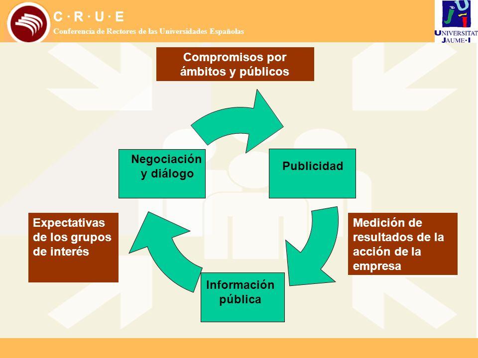 C · R · U · E Conferencia de Rectores de las Universidades Españolas Expectativas de los grupos de interés Compromisos por ámbitos y públicos Medición