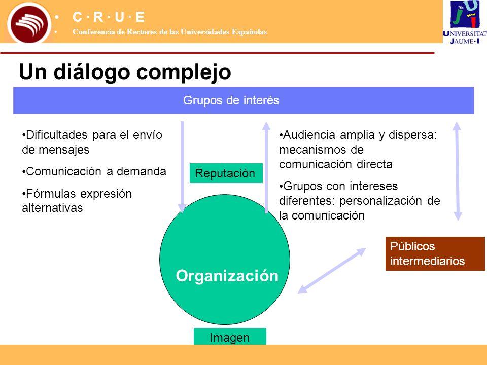 Organización Grupos de interés Dificultades para el envío de mensajes Comunicación a demanda Fórmulas expresión alternativas Audiencia amplia y disper