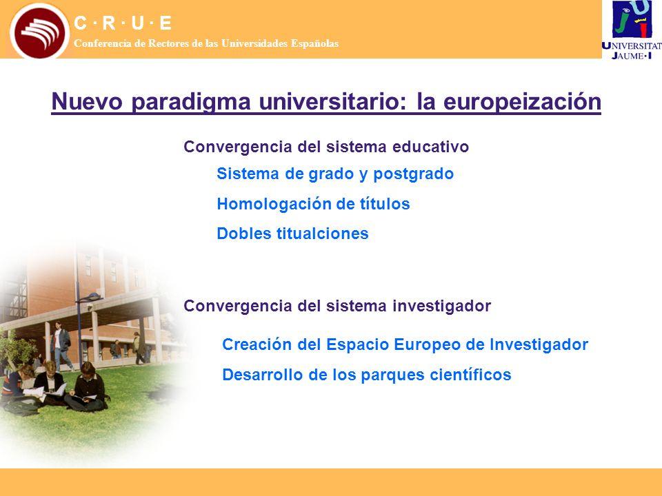 Nuevo paradigma universitario: la europeización C · R · U · E Conferencia de Rectores de las Universidades Españolas Sistema de grado y postgrado Homo