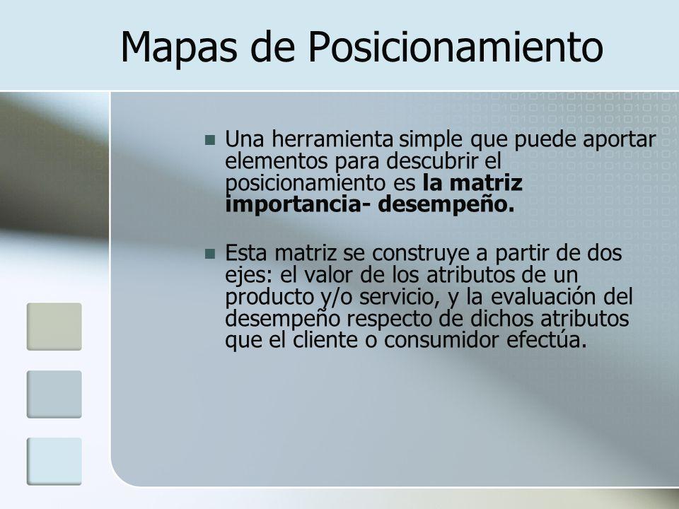Mapas de Posicionamiento Una herramienta simple que puede aportar elementos para descubrir el posicionamiento es la matriz importancia- desempeño. Est