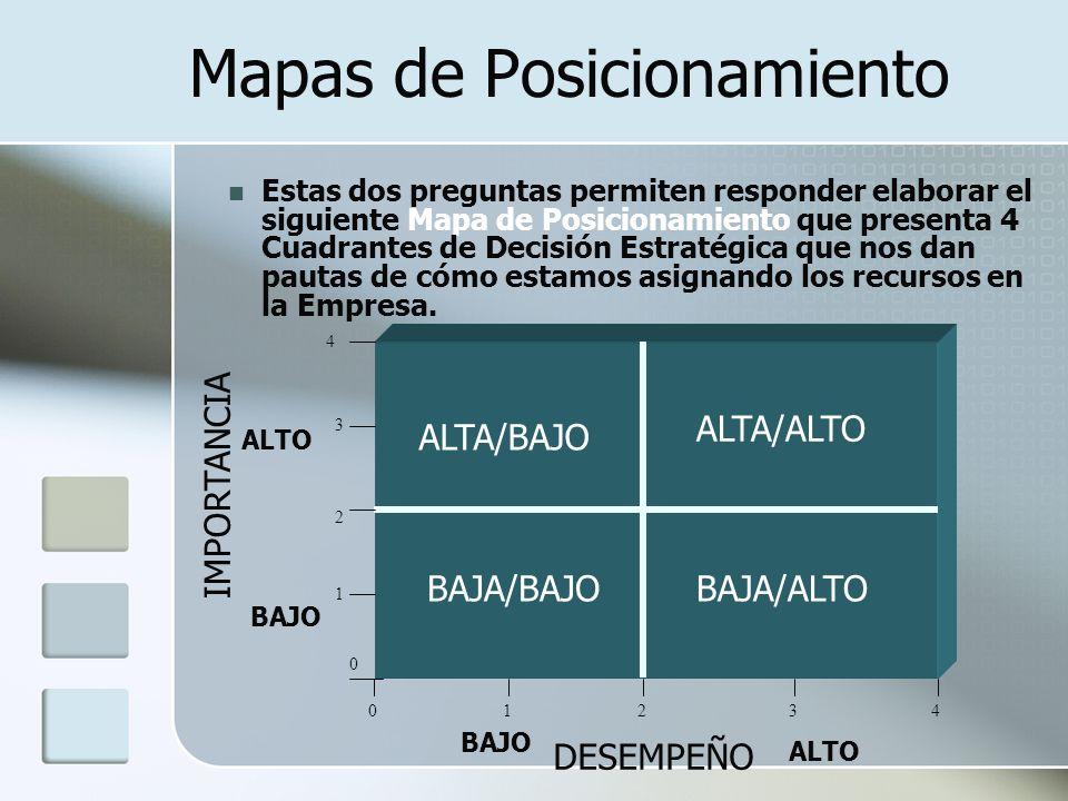 Mapas de Posicionamiento Estas dos preguntas permiten responder elaborar el siguiente Mapa de Posicionamiento que presenta 4 Cuadrantes de Decisión Es