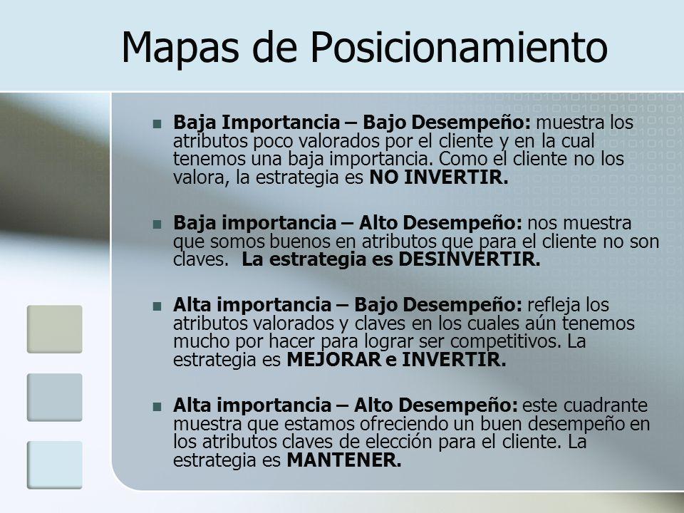 Mapas de Posicionamiento Baja Importancia – Bajo Desempeño: muestra los atributos poco valorados por el cliente y en la cual tenemos una baja importan