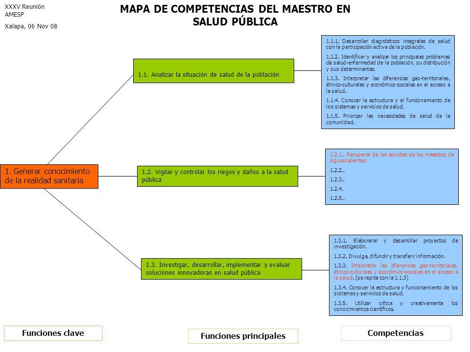 Funciones principales MAPA DE COMPETENCIAS DEL MAESTRO EN SALUD PÚBLICA 1.1. Analizar la situación de salud de la población 1.2. Vigilar y controlar l