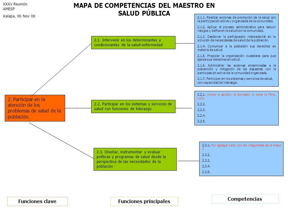 Funciones principales 2.1. Intervenir en los determinantes y condicionantes de la salud-enfermedad 2.2. Participar en los sistemas y servicios de salu