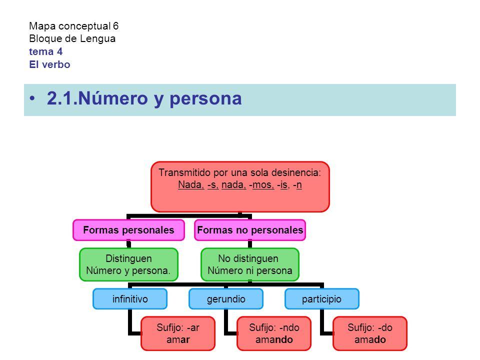 Mapa conceptual 6 Bloque de Lengua tema 4 El verbo 2.1.Número y persona Transmitido por una sola desinencia: Nada, -s, nada, -mos, -is, -n Formas personales Distinguen Número y persona.