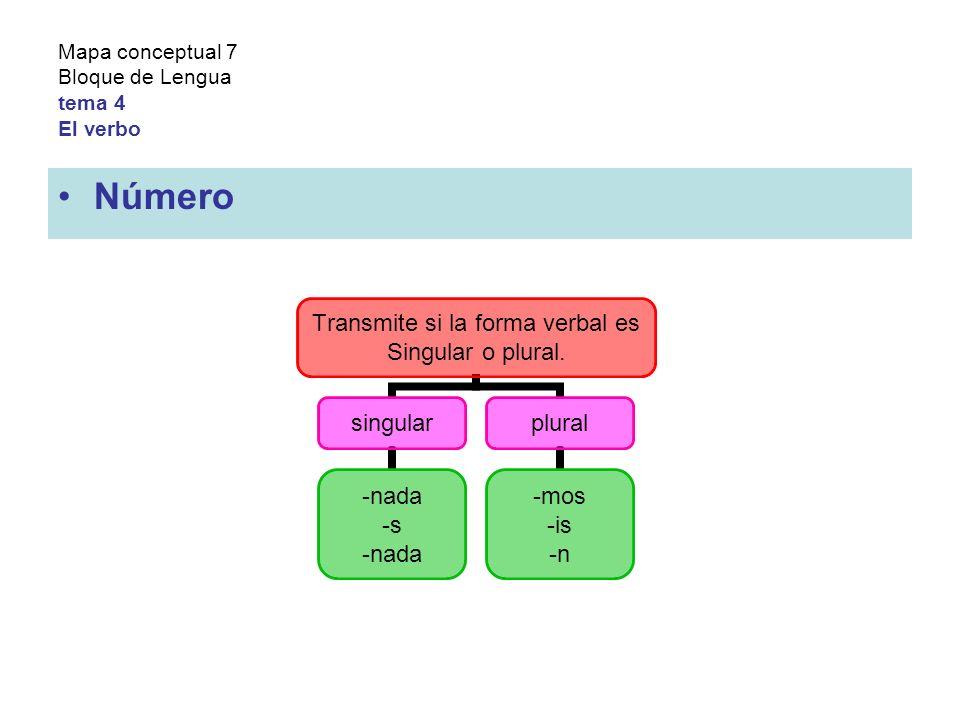Mapa conceptual 7 Bloque de Lengua tema 4 El verbo Número Transmite si la forma verbal es Singular o plural.