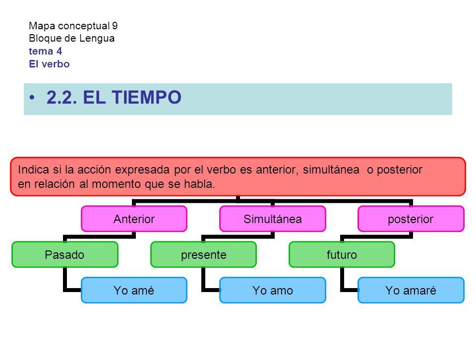 Mapa conceptual 9 Bloque de Lengua tema 4 El verbo 2.2.