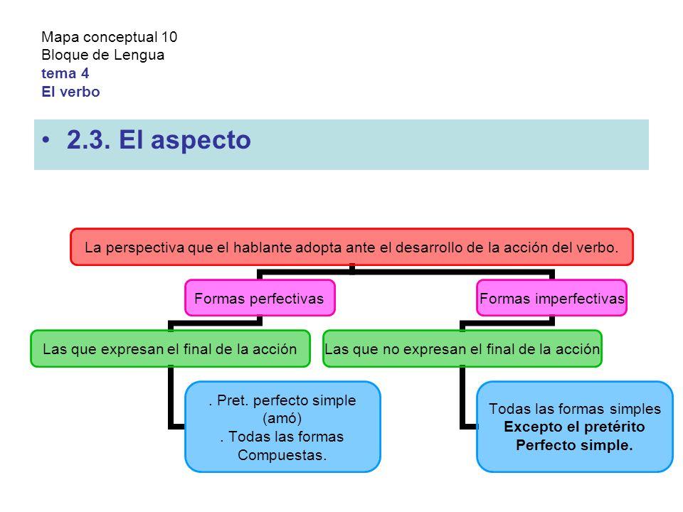 Mapa conceptual 10 Bloque de Lengua tema 4 El verbo 2.3.