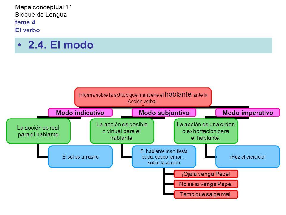 Mapa conceptual 11 Bloque de Lengua tema 4 El verbo 2.4.