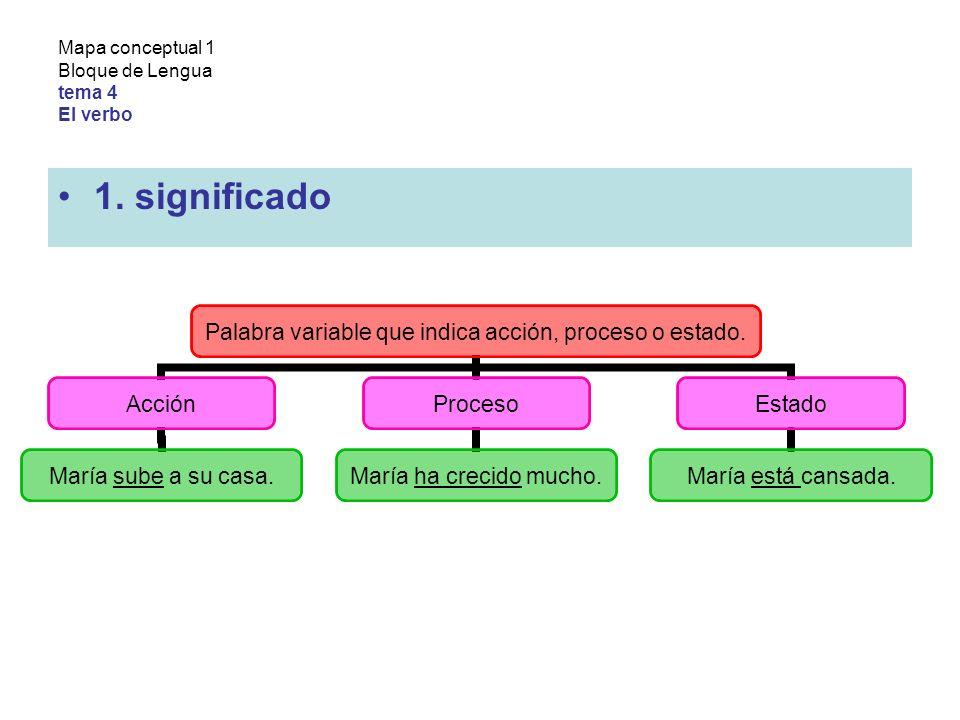 Mapa conceptual 1 Bloque de Lengua tema 4 El verbo 1.