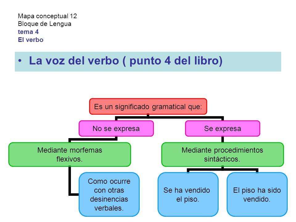 Mapa conceptual 12 Bloque de Lengua tema 4 El verbo La voz del verbo ( punto 4 del libro) Es un significado gramatical que: No se expresa Mediante morfemas flexivos.