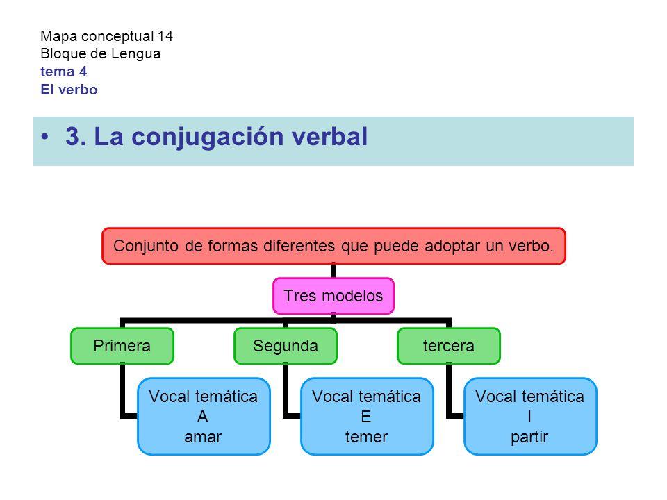 Mapa conceptual 14 Bloque de Lengua tema 4 El verbo 3.