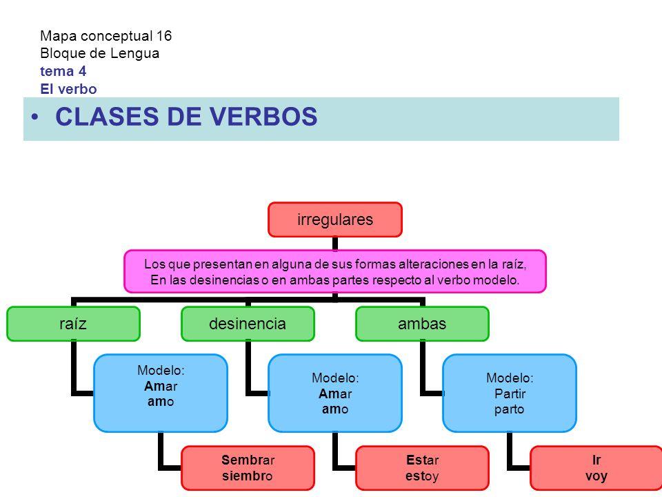 Mapa conceptual 16 Bloque de Lengua tema 4 El verbo CLASES DE VERBOS irregulares Los que presentan en alguna de sus formas alteraciones en la raíz, En las desinencias o en ambas partes respecto al verbo modelo.