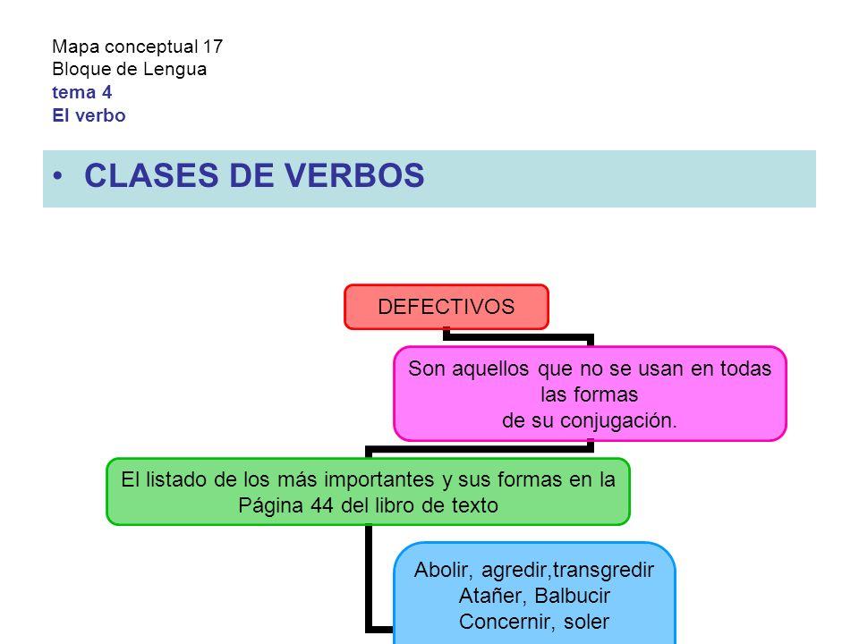 Mapa conceptual 17 Bloque de Lengua tema 4 El verbo CLASES DE VERBOS DEFECTIVOS Son aquellos que no se usan en todas las formas de su conjugación.