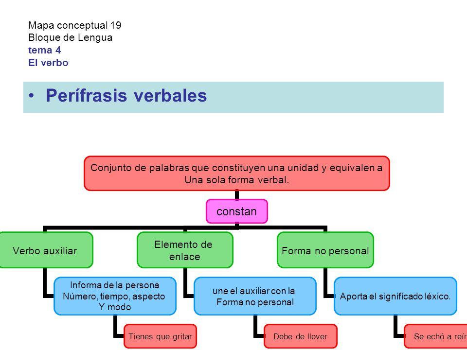 Mapa conceptual 19 Bloque de Lengua tema 4 El verbo Perífrasis verbales Conjunto de palabras que constituyen una unidad y equivalen a Una sola forma verbal.