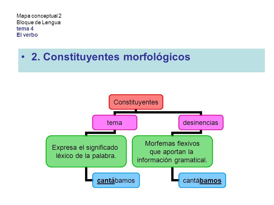 Mapa conceptual 2 Bloque de Lengua tema 4 El verbo 2.