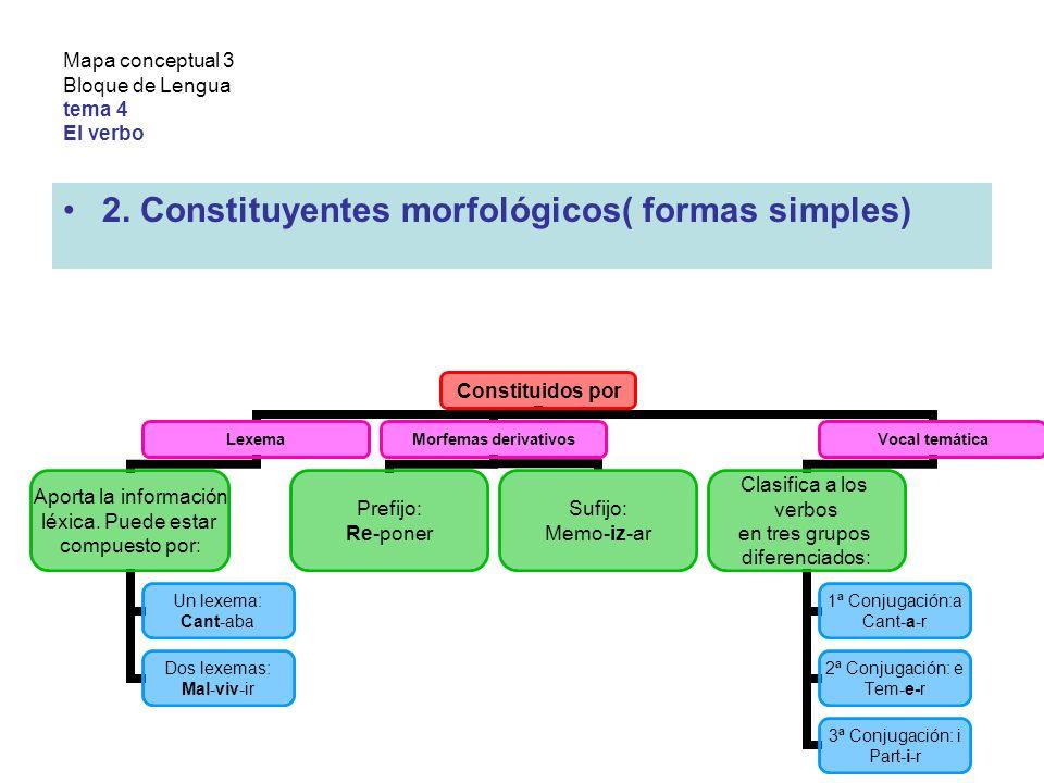 Mapa conceptual 3 Bloque de Lengua tema 4 El verbo 2.