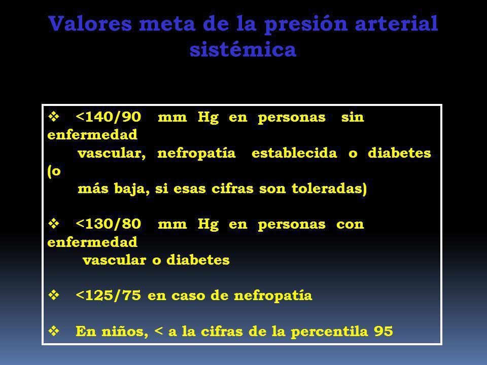 EN CONSULTORIO > 140/90 mmHg MAPA 24 hs > 125/80 mmHg EN CASA > 135/85 mmHg 135/85 diurna 120/70 nocturna Nivel que define Hipertensión Arterial