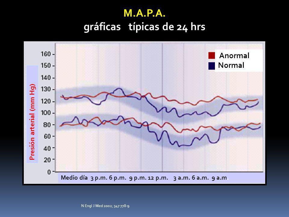 MAPA indicaciones · Hipertensión arterial limítrofe actualmente llamada prehipertensión..Sospecha de hipertensión de Bata Blanca.