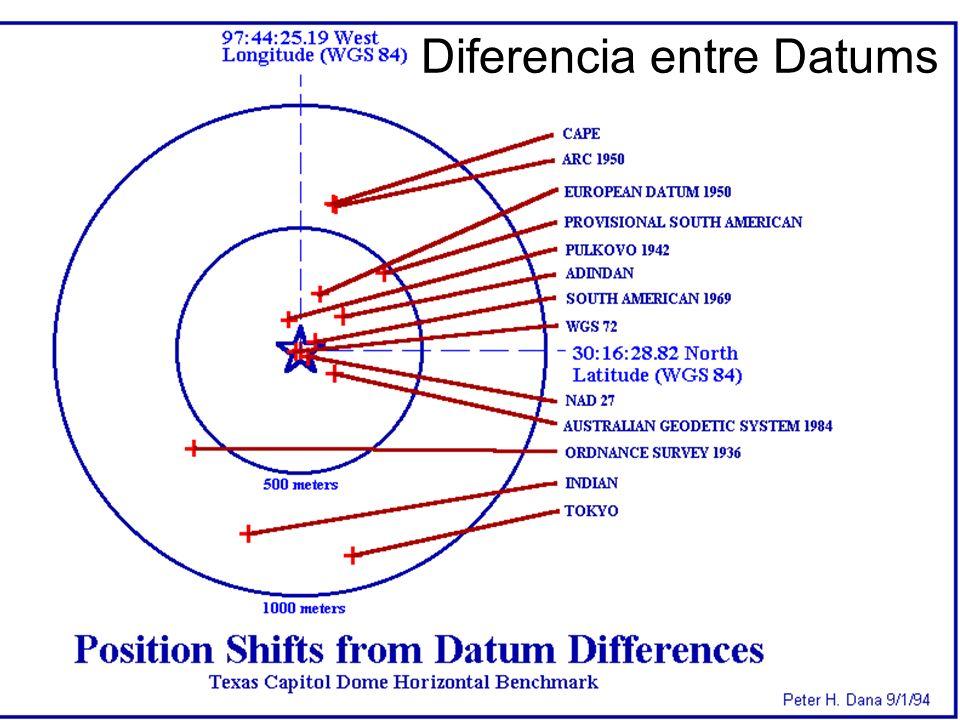 Diferencia entre Datums