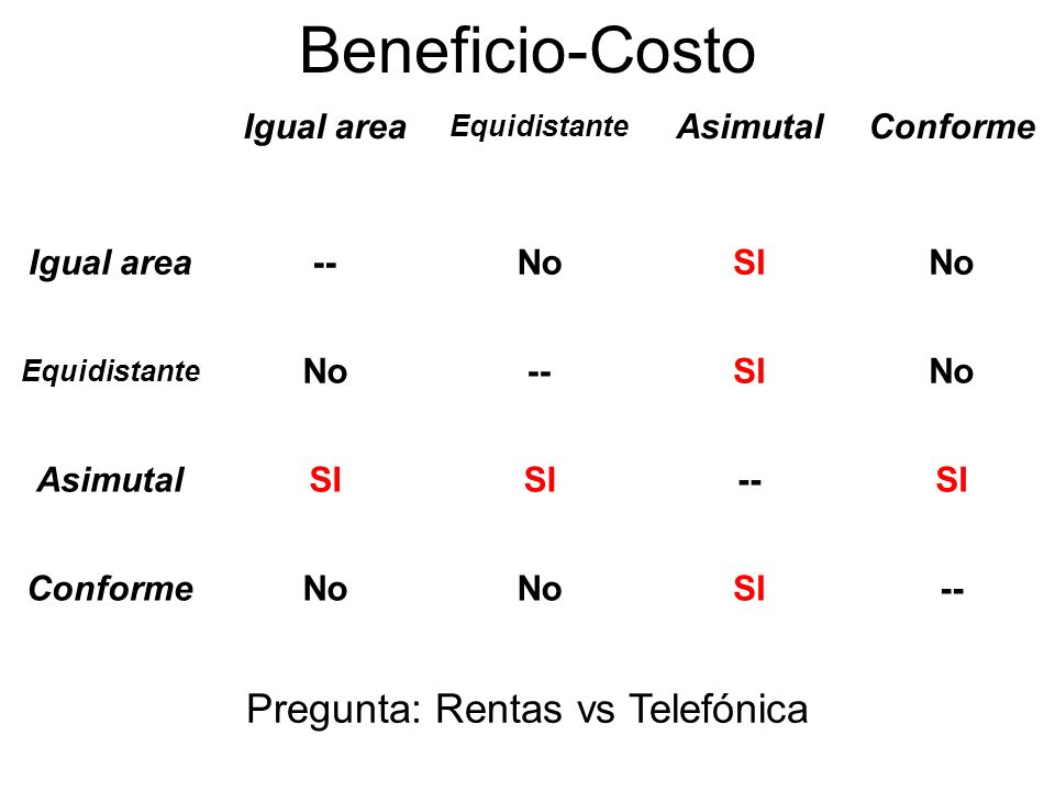 Beneficio-Costo Igual area Equidistante AsimutalConforme Igual area--NoSINo Equidistante No--SINo AsimutalSI --SI ConformeNo SI-- Pregunta: Rentas vs