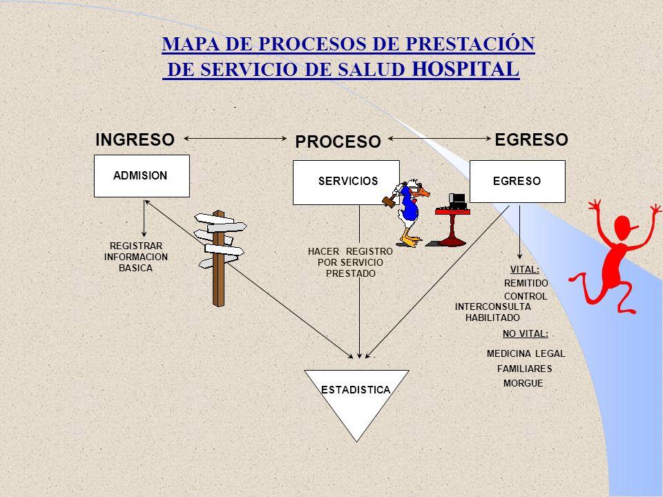 MAPA DE PROCESOS DE PRESTACIÓN DE SERVICIO DE SALUD HOSPITAL INGRESOEGRESO PROCESO REGISTRAR INFORMACION BASICA VITAL: REMITIDO CONTROL INTERCONSULTA