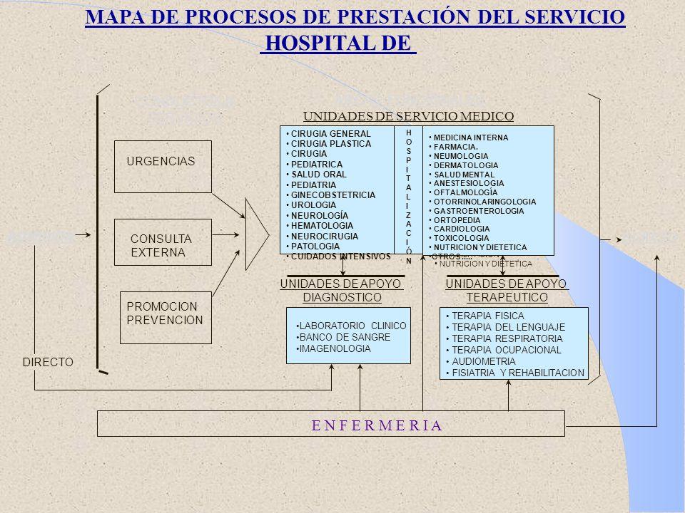 MAPA DE PROCESOS DE PRESTACIÓN DEL SERVICIO HOSPITAL DE CONDUCTOS A SERVICIOS AREAS FUNCIONALES: CONSULTA EXTERNA PROMOCION PREVENCION ADMISION DIRECT