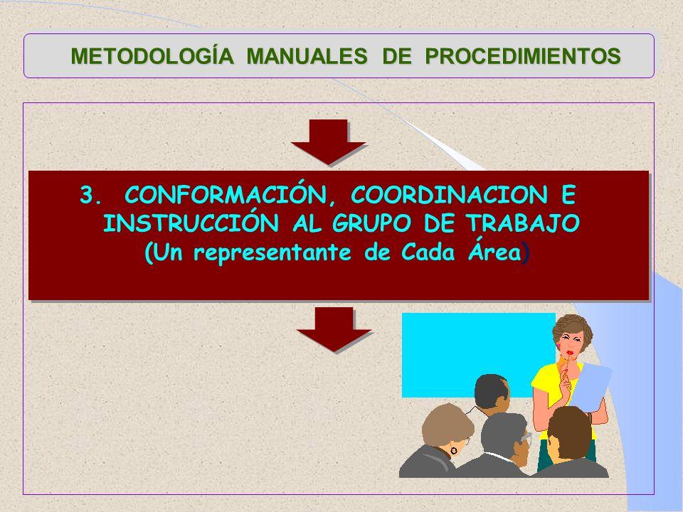 METODOLOGÍA MANUALES DE PROCEDIMIENTOS 3. CONFORMACIÓN, COORDINACION E INSTRUCCIÓN AL GRUPO DE TRABAJO (Un representante de Cada Área)