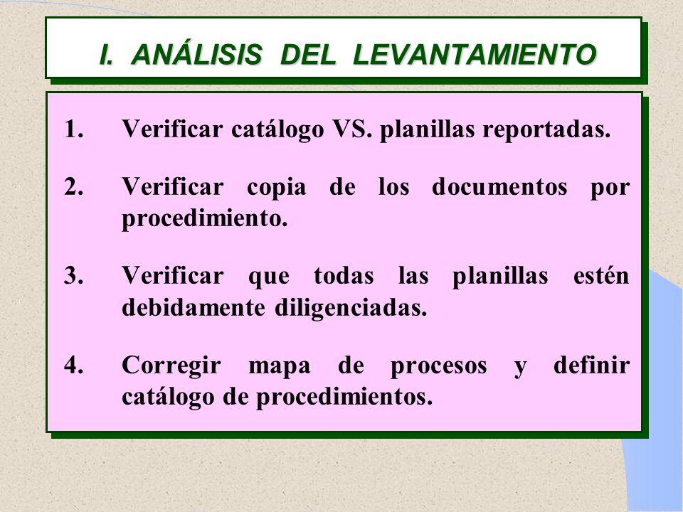 I. ANÁLISIS DEL LEVANTAMIENTO 1.Verificar catálogo VS. planillas reportadas. 2.Verificar copia de los documentos por procedimiento. 3.Verificar que to