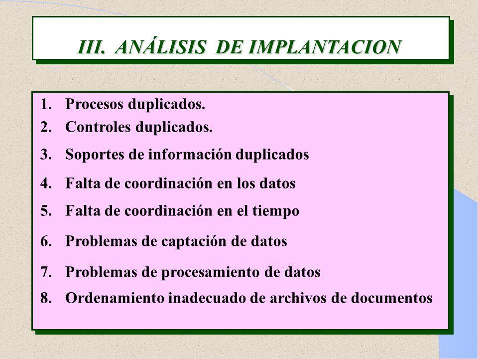III. ANÁLISIS DE IMPLANTACION 1.Procesos duplicados. 2.Controles duplicados. 3.Soportes de información duplicados 4.Falta de coordinación en los datos