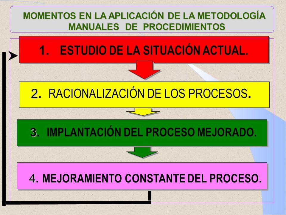 MOMENTOS EN LA APLICACIÓN DE LA METODOLOGÍA MANUALES DE PROCEDIMIENTOS MANUALES DE PROCEDIMIENTOS 1. ESTUDIO DE LA SITUACIÓN ACTUAL. 3 3. IMPLANTACIÓN