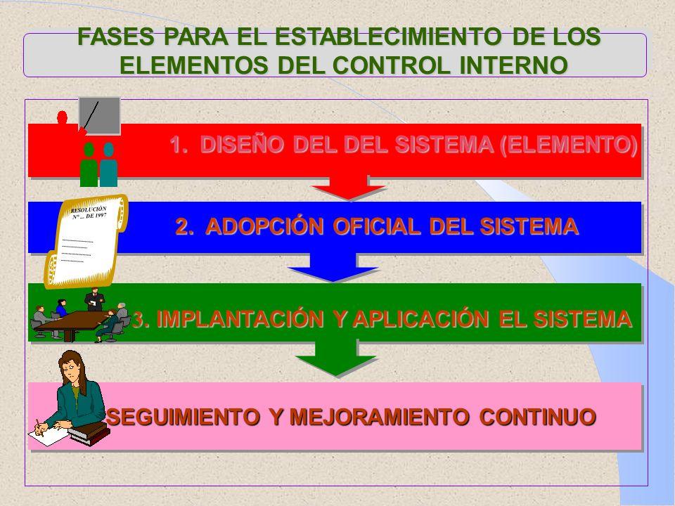 FASES PARA EL ESTABLECIMIENTO DE LOS ELEMENTOS DEL CONTROL INTERNO 1. DISEÑO DEL DEL SISTEMA (ELEMENTO) 1. DISEÑO DEL DEL SISTEMA (ELEMENTO) 2. ADOPCI