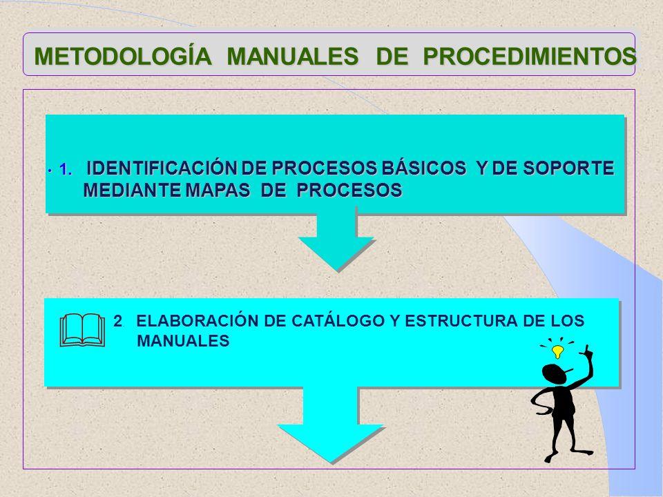 METODOLOGÍA MANUALES DE PROCEDIMIENTOS 1. IDENTIFICACIÓN DE PROCESOS BÁSICOS Y DE SOPORTE 1. IDENTIFICACIÓN DE PROCESOS BÁSICOS Y DE SOPORTE MEDIANTE
