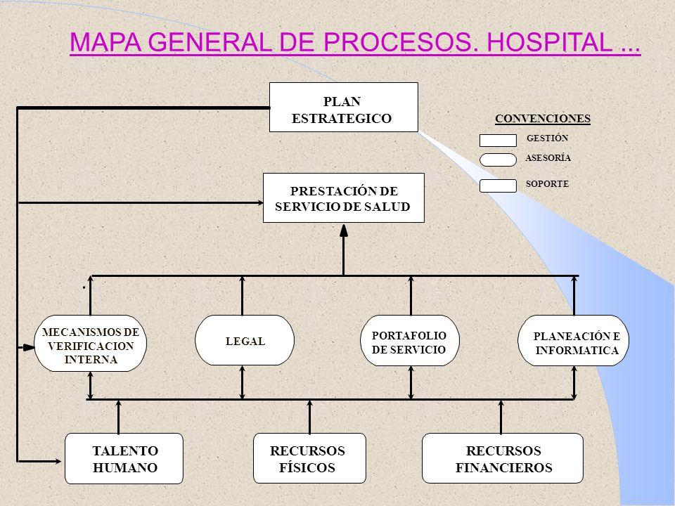 MAPA GENERAL DE PROCESOS. HOSPITAL... PLAN ESTRATEGICO PRESTACIÓN DE SERVICIO DE SALUD PORTAFOLIO DE SERVICIO PLANEACIÓN E INFORMATICA TALENTO HUMANO