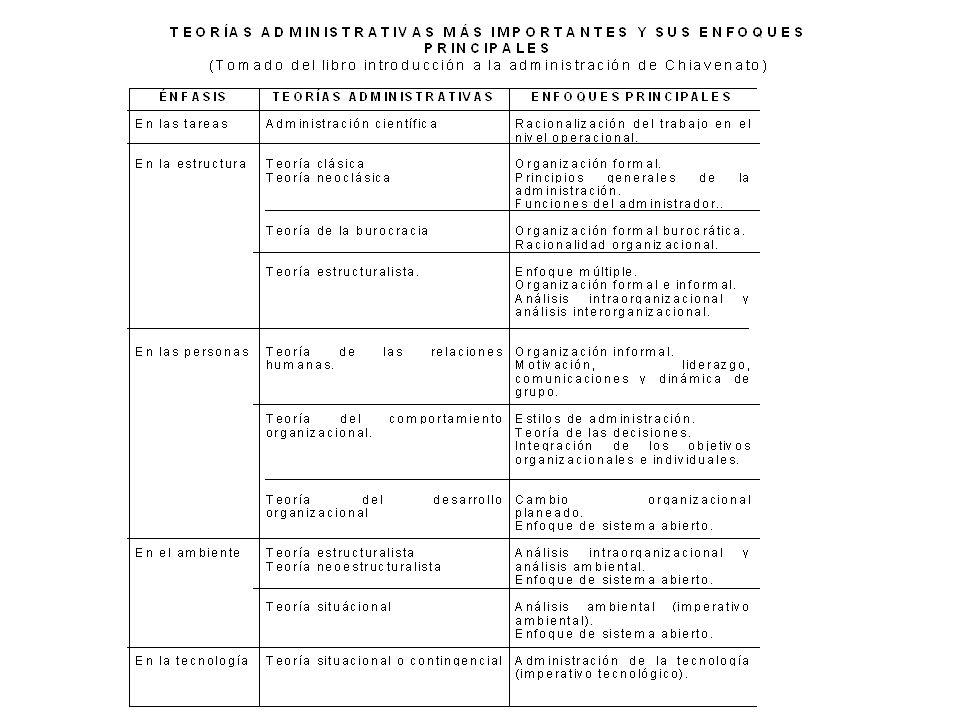 LAS CINCO VARIABLES BÁSICAS DE LA TEORIA GENERAL DE LA ADMINISTRACION ORGANIZACION ESTRUCTURA TECNOLOGIA PERSONASAMBIENTE TAREAS TEPAT